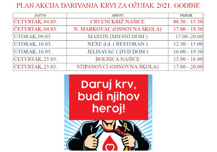Odazovite se akcijama darivanja krvi u ovom mjesecu!